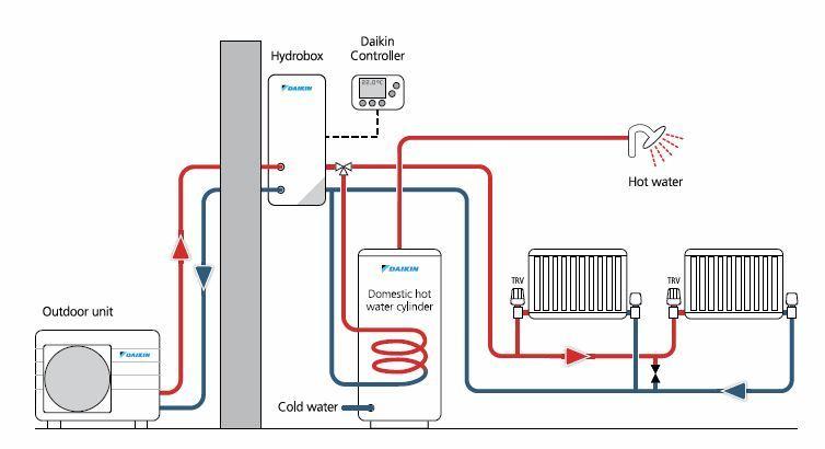 Air To Water Heatpumps